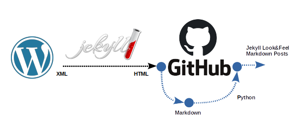 Migrating WordPress.com's blog to GitHub Pages by using Jekyll Part2